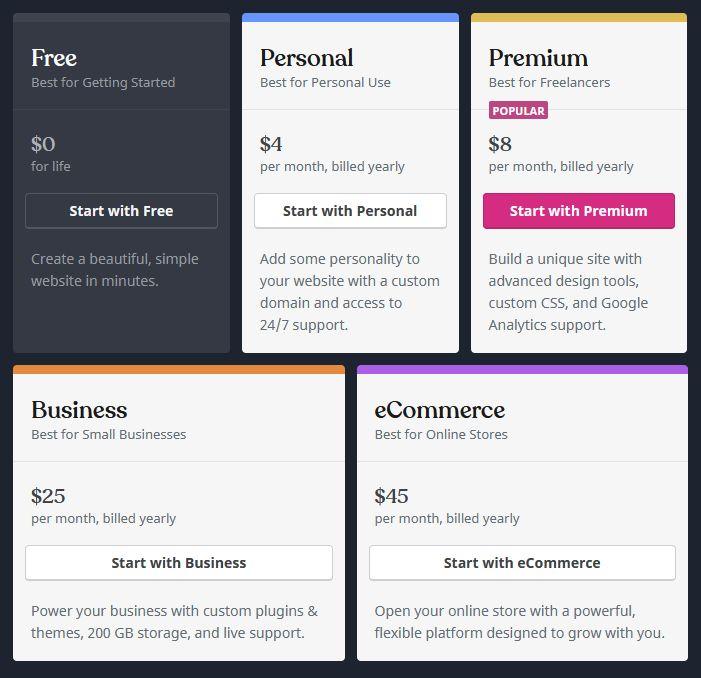 pakej dalam wordpress.com