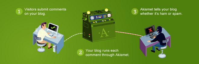 Akismet plugin penting blog wordpress