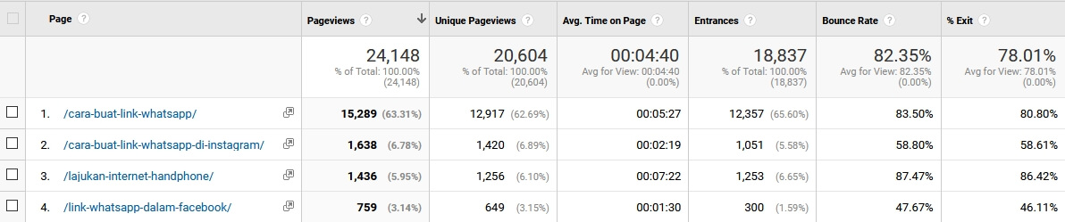 all pages behaviour report