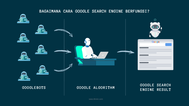 cara google search engine berfungsi