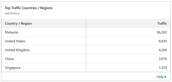 contoh trafik request untuk laman web