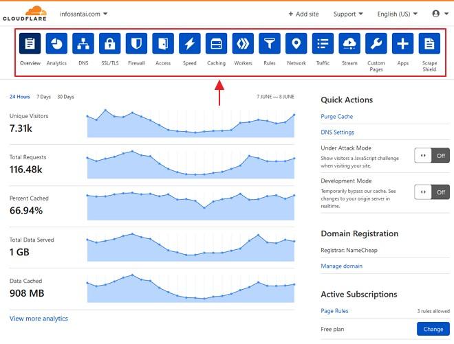 pilihan menu dashboard cloudflare